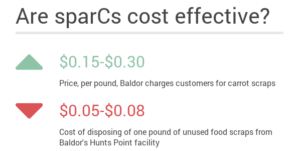 Are SparCs cost effective?