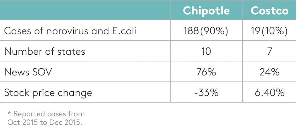 chipotle costco cases vs stock prices