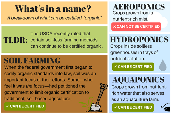 USDA organic labelling vote